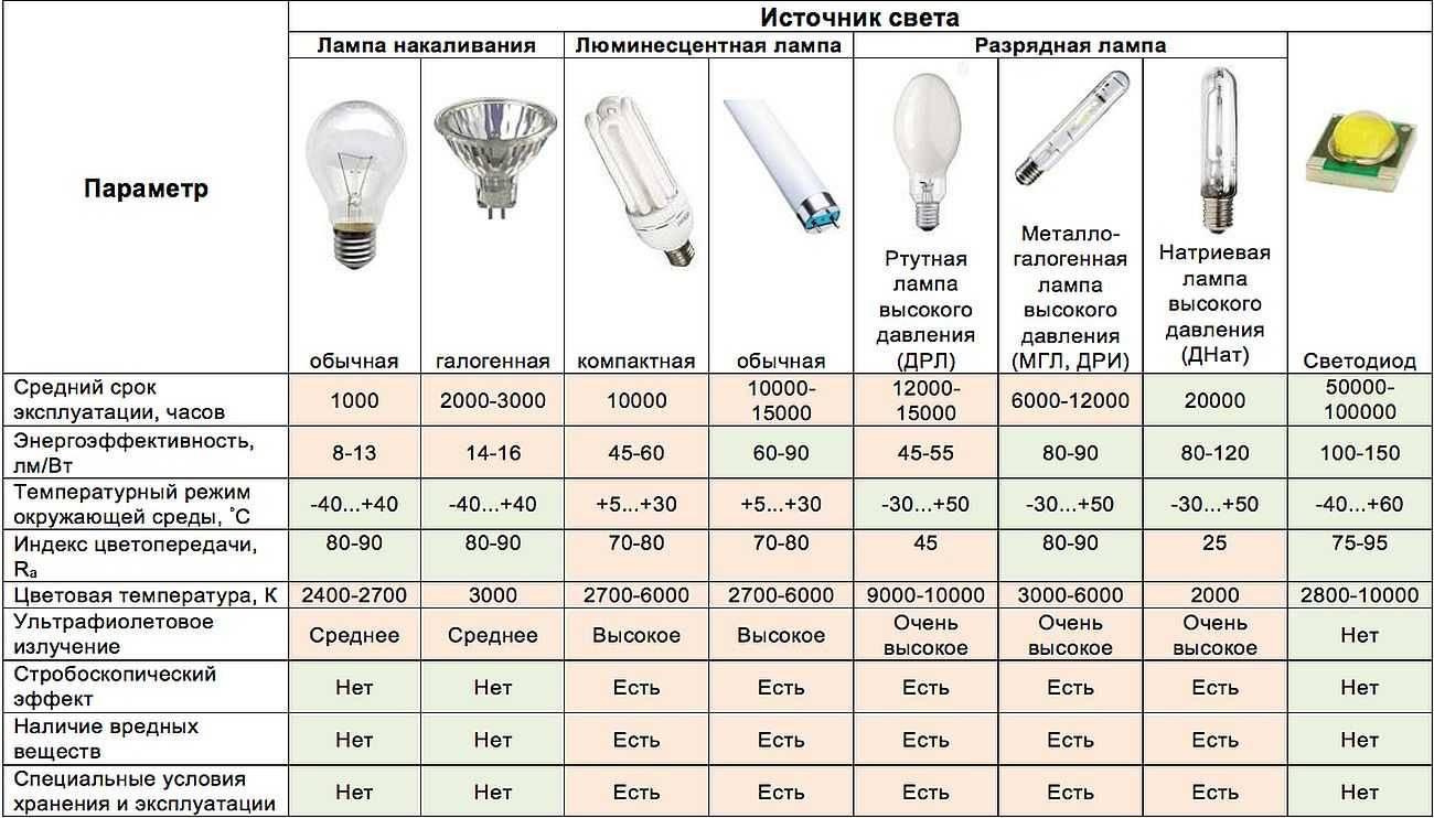 Как выбрать хорошие лампочки для дома: виды, критерии выбора