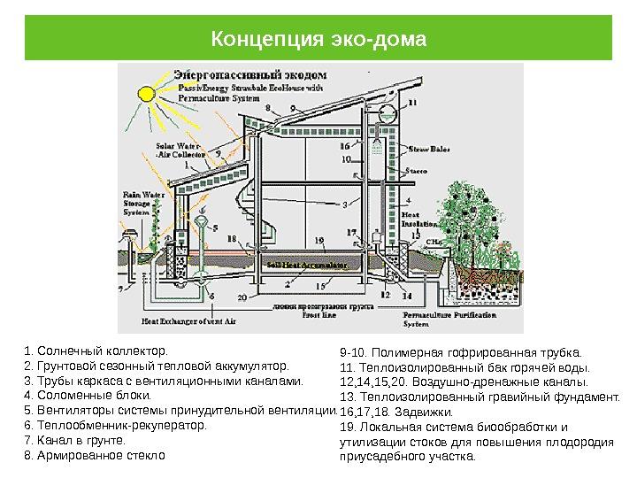 Строительство экодома: самые экологичные материалы для экспериментального строительства дома