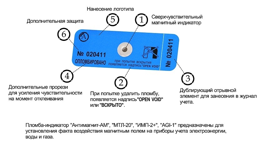 Особенности магнитной ленты на электросчетчик
