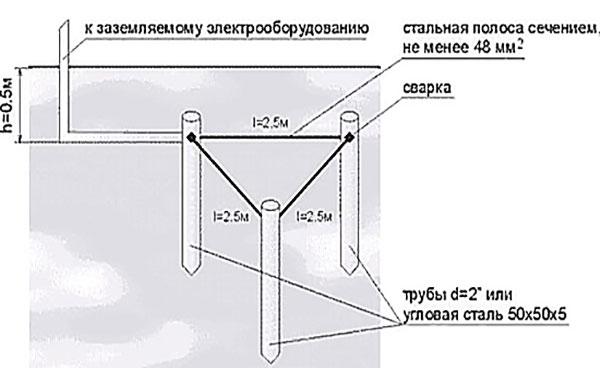 Заземление дома своими руками: устройство, контур и схема заземления ⋆ прорабофф.рф