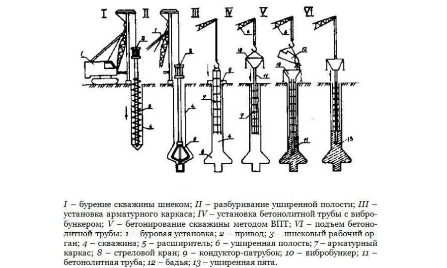 Способы бурения скважин на воду - описание работ и оборудование