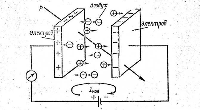 Выбор ионизатора воздуха для квартиры: главное, что нужно знать!