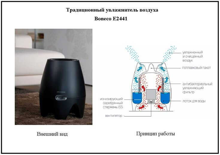 Доктор комаровский про увлажнители воздуха