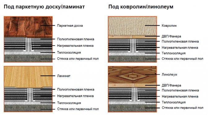 Теплый пол на деревянный пол под линолеум: технические особенности, монтаж своими руками, пошаговая инструкция