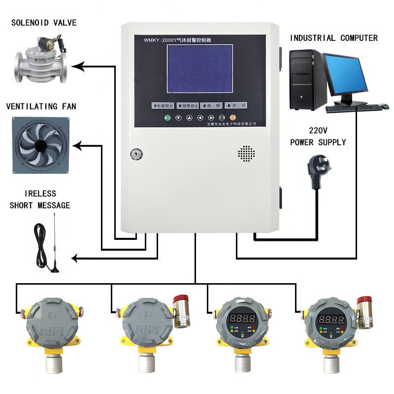 Принцип работы газового анализатора и обзор марок - точка j