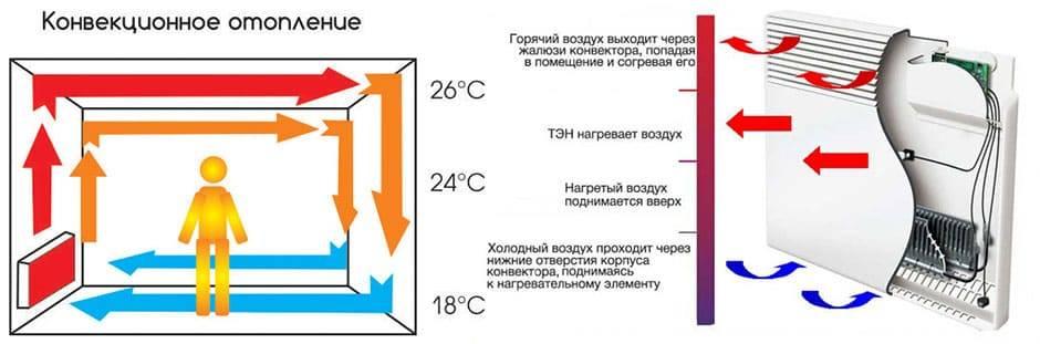 Электрические конвекторы: виды электроконвекторов отопления, плюсы и минусы их использования