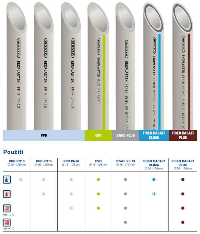 Маркировка полипропиленовых труб: для водоснабжения, отопления, пластиковых труб для горячей воды