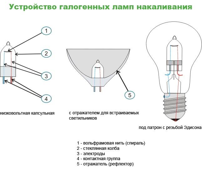 Как разобрать лампочку накаливания аккуратно?