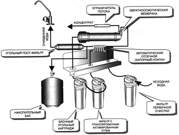 Как работает обратный осмос: принцип действия и устройство