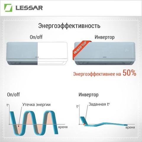 Что лучше: обычная или инверторная сплит-система? чем отличается простой кондиционер от инверторного? что лучше выбрать?
