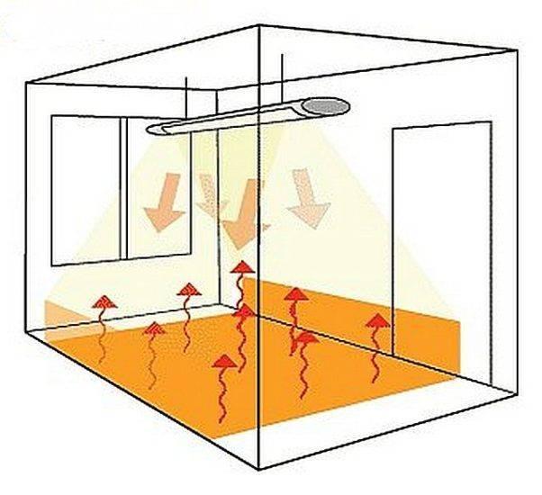 Монтаж инфракрасных обогревателей: важные сведения и рекомендации | тепломонстр