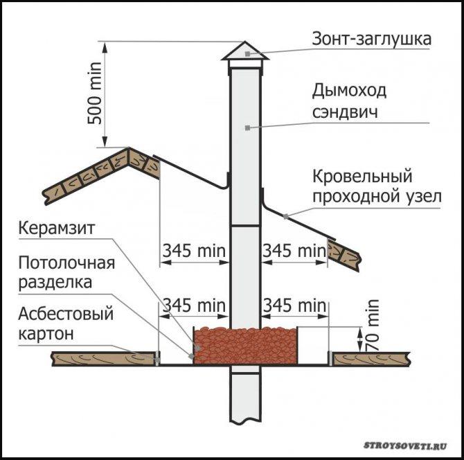 Какая труба для камина лучше – основные виды труб