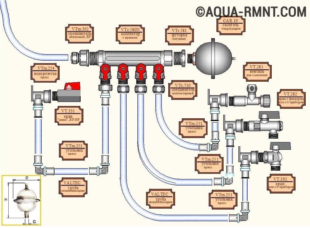 Гидроудар в системе водоснабжения и отопления, причины для гидроудара в трубах