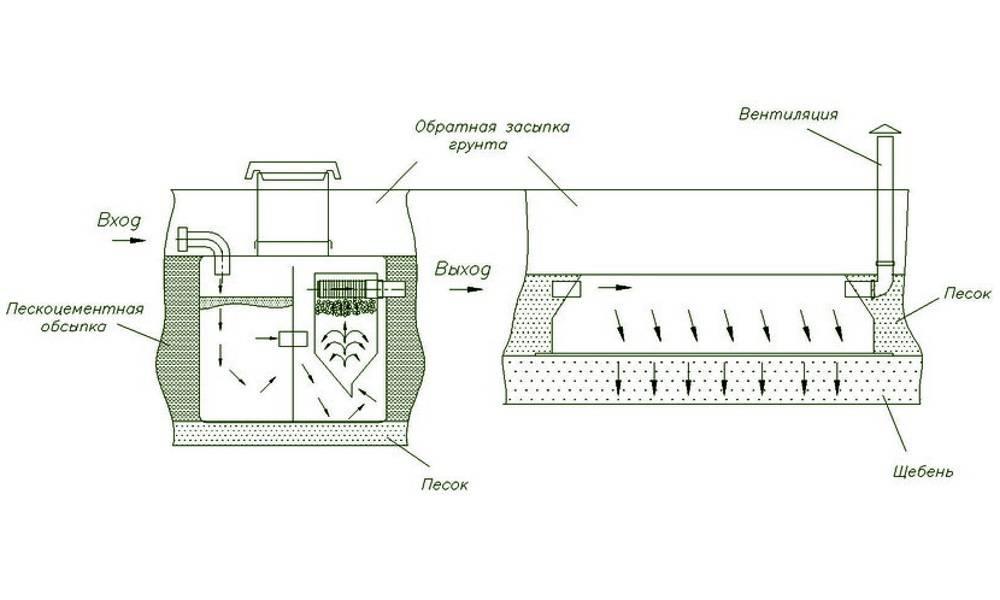 """Обзор септик для дачи """"топас"""": принцип работы, устройство, достоинства и недостатки"""