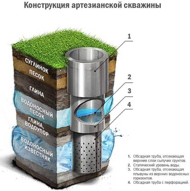 В каком сезоне лучше и выгоднее бурить скважину на воду