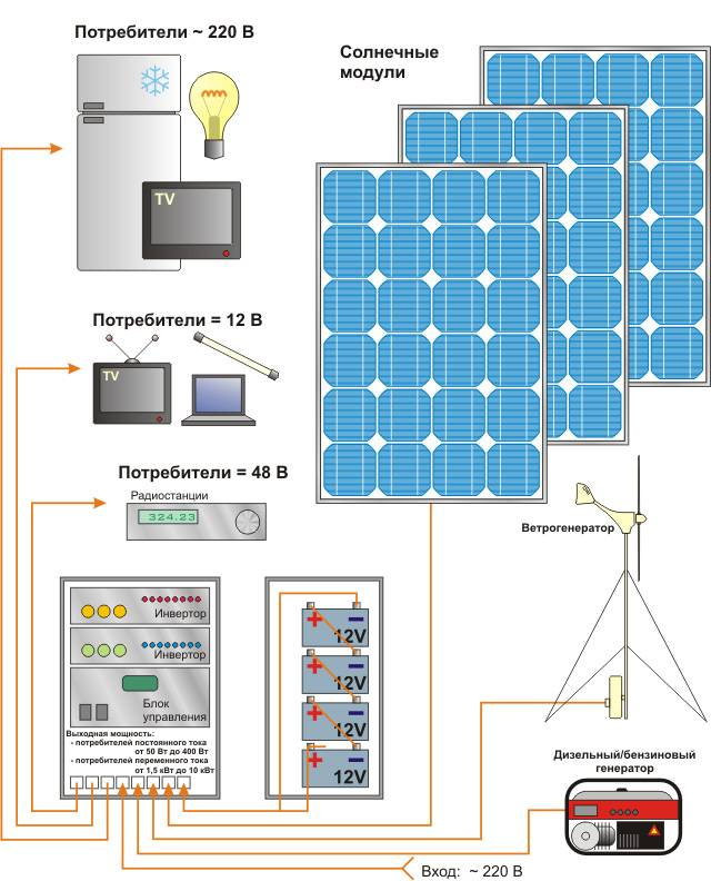 Установка солнечных батарей: схема монтажа и подключения панелей, как собрать китайских вариант своими руками