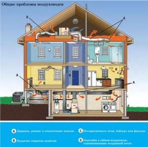 Обратная вентиляция в квартире: причины и как устранить