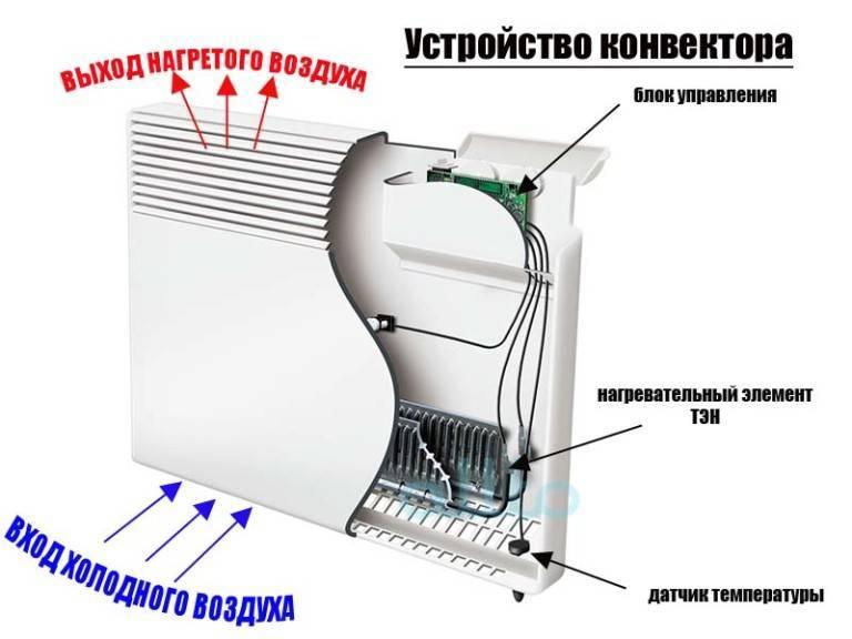 Электрические конвекторные обогреватели, их плюсы и минусы