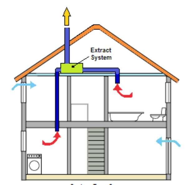 Делаем естественную вентиляцию в частном доме своими руками