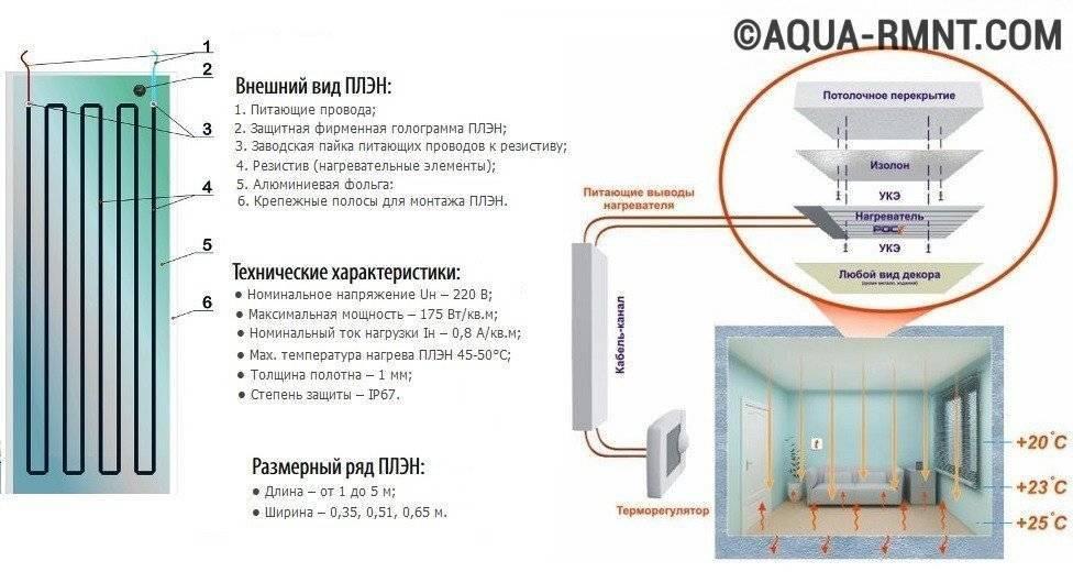 Система инфракрасного отопления плэн — принцип работы, устройство конструкции, правила монтажа