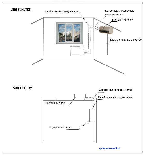 Правила установки кондиционера: выбор места, инструменты для монтажа