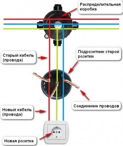 Инструкция, как перенести розетку в другое место: подробная пошаговая инструкция как переносится и маскируется розетка (135 фото и видео)