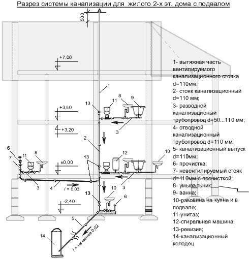 Уклон труб: как правильно рассчитать и выставить уклон канализационных труб