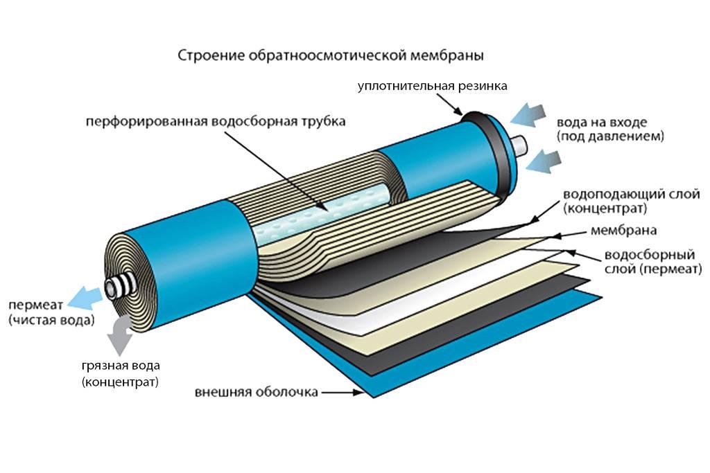 Система обратного осмоса: что это такое, принцип действия, особенности фильтров и их установка