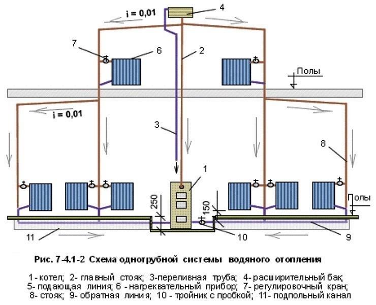 Система отопления двухэтажного дома: проекты, схемы разводки - точка j