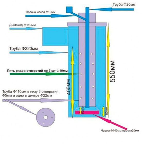 Особенности обустройства отопления на отработанном масле с помощью печек и котлов
