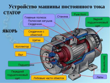 Генератор своими руками - подробная инструкция как спроектировать и сделать генератор