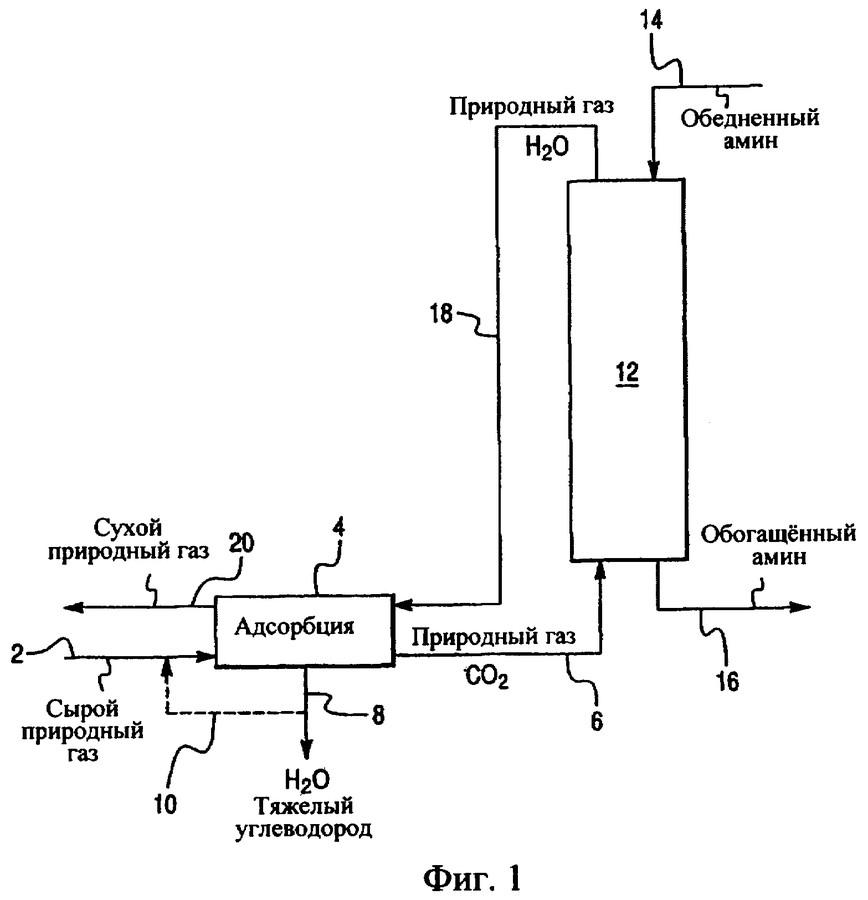 Обессеривание газов. сероочистка газов.