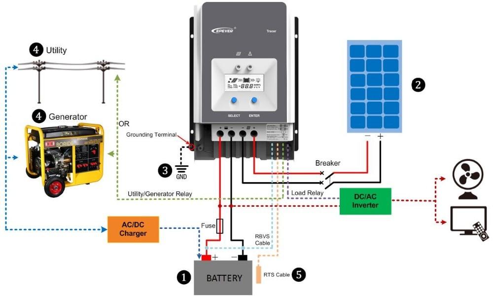 Для чего нужны и какие бывают контроллеры заряда солнечной батареи?