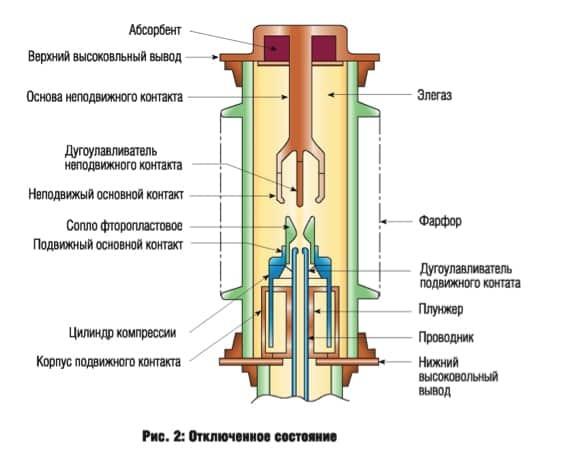 Что такое элегазовый выключатель и для чего он нужен?