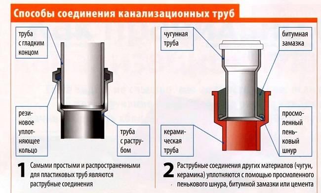 Правила прокладки канализации