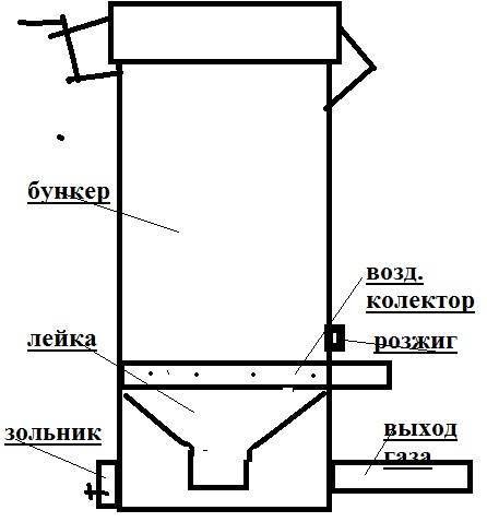Газогенератор на дровах своими руками для дома и автомобиля: чертежи, схема, устройство, принцип работы