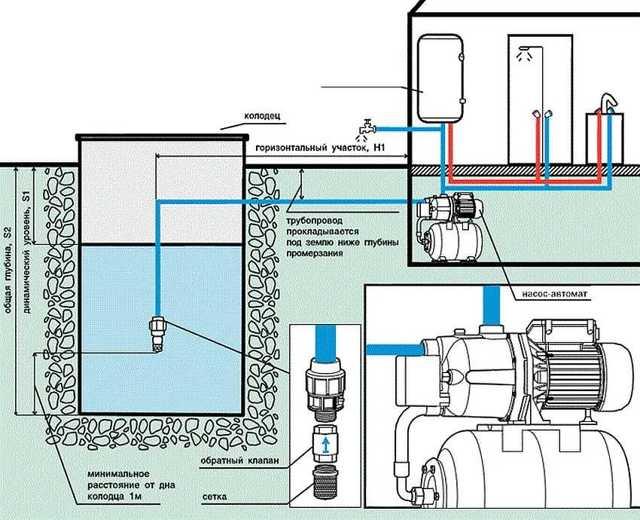 Как выбрать насосную станцию для дома и дачи