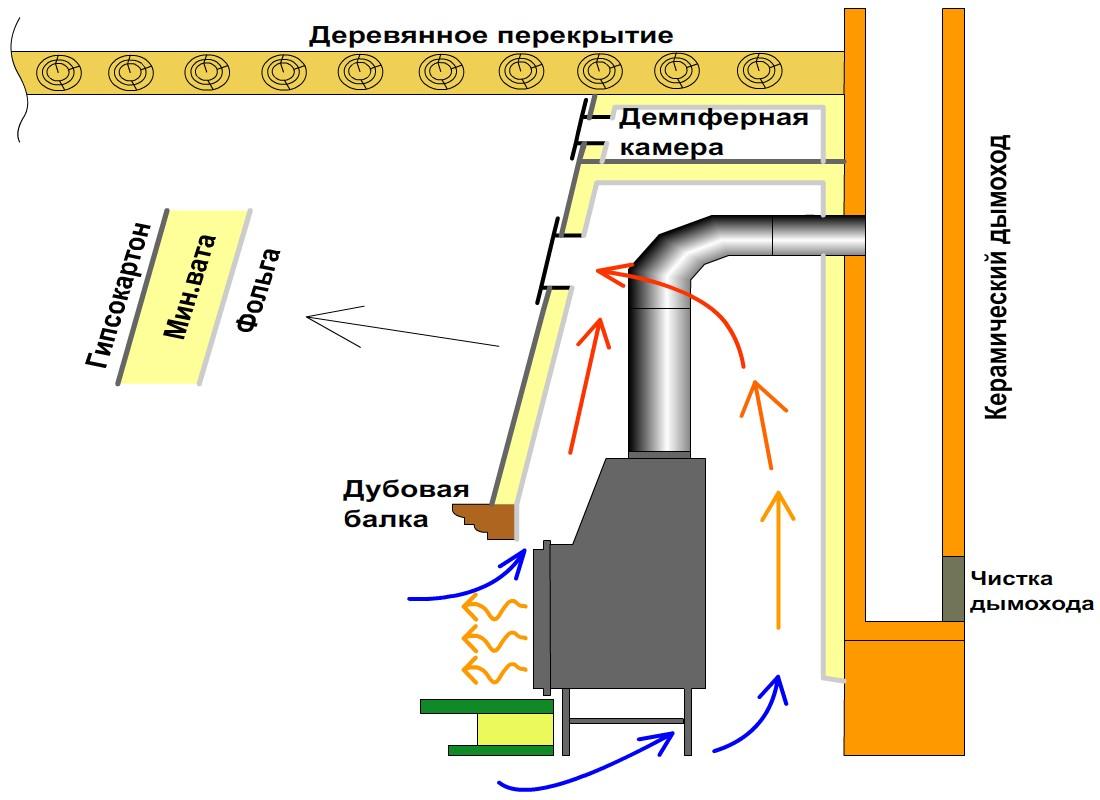 Дымоход для камина из кирпича своими руками: схема устройства, пошаговая инструкция с фото
