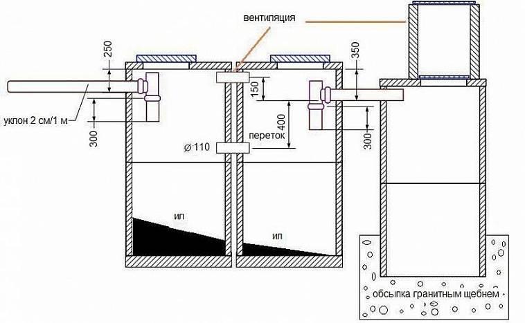 Септик из бетонных колец: принцип работы, этапы монтажных работ, ремонт и обслуживание