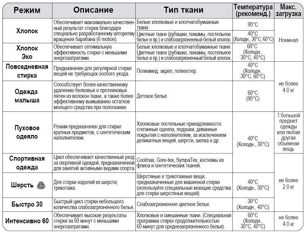 «ручная стирка» в стиральных машинах: особенности, характеристики, отличия от других режимов
