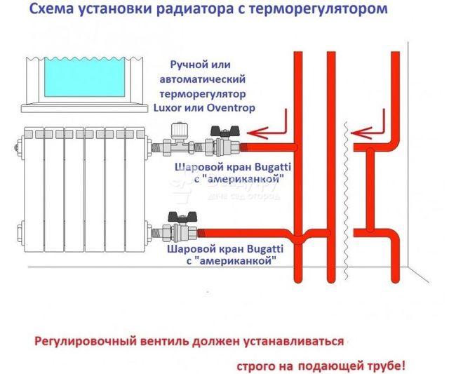 Газовое отопление - воздушное, автономное, необходимое оборудование