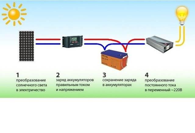 Виды инверторов для солнечных батарей
