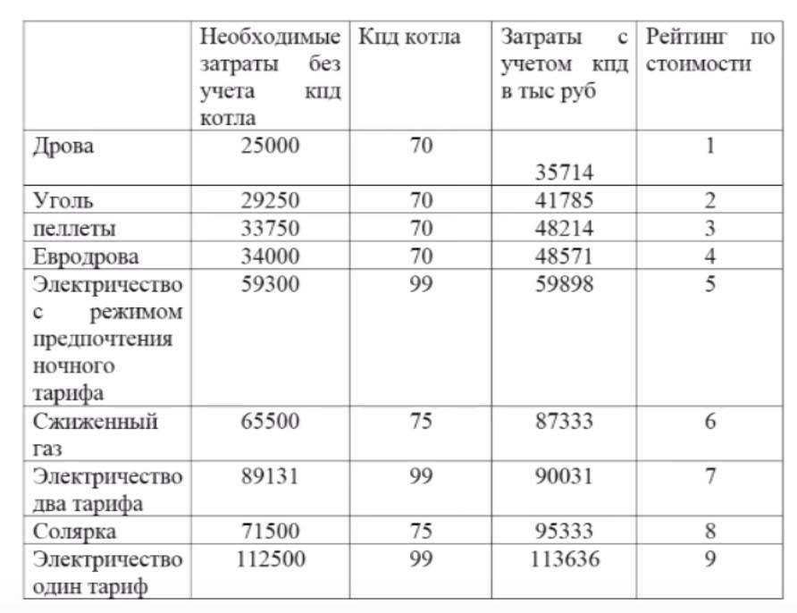 Расчет потребления электроэнергии по мощности формула