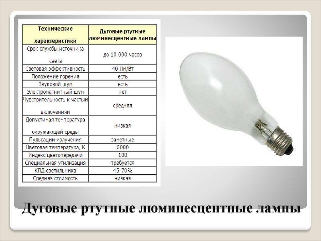 Металлогалогенные лампы: особенности и характеристики
