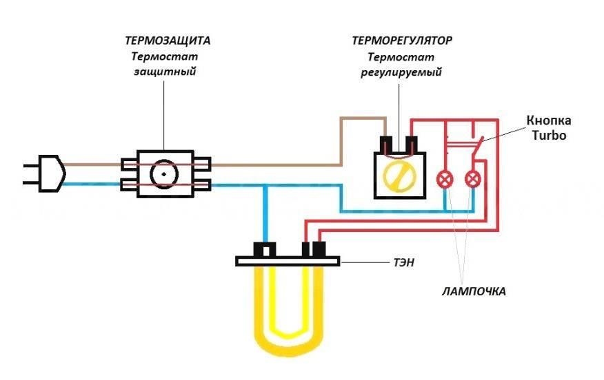 Ремонт водонагревателей: 6 поломок, способы их устранения