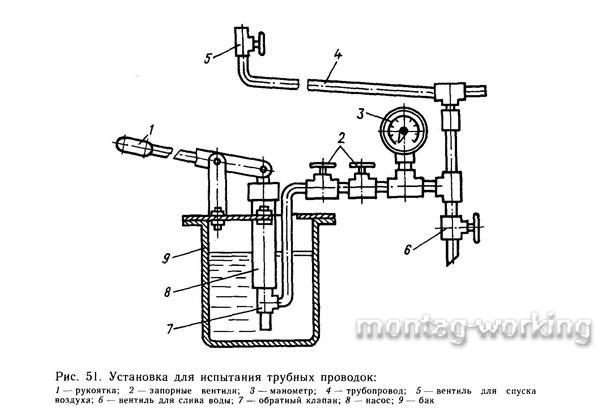 Испытание газопровода на прочность и герметичность по снип