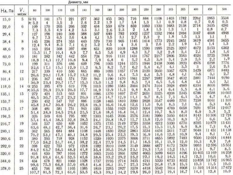 Расчёт площади воздуховодов и фасонных изделий по формуле или с онлайн-калькулятором