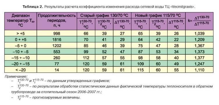 Норма температуры батарей отопления в квартире: показатели для каждой комнаты в многоквартирном доме