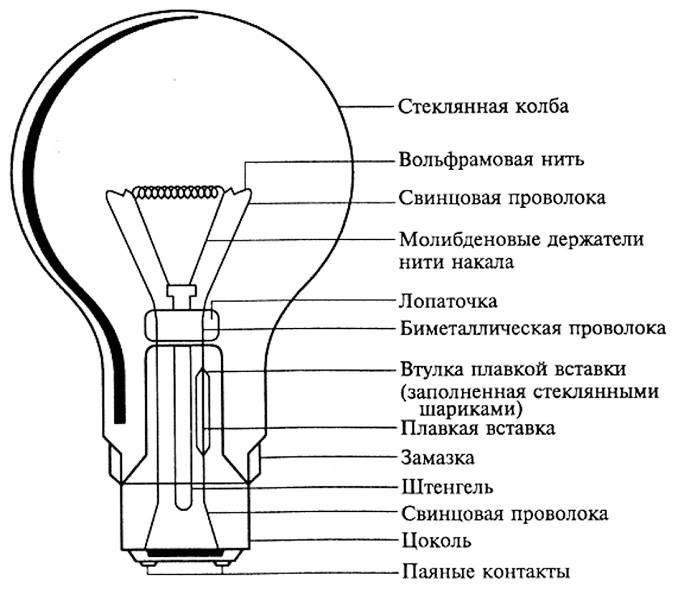 Как разобрать лампочки для ремонта: демонтаж цоколя светодиодной лампы