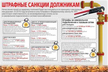 Штрафы и ответственность за установку газовой колонки - oteple.com